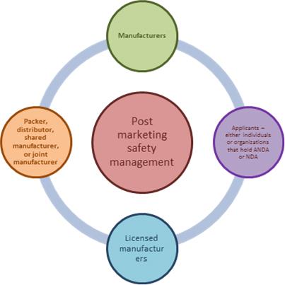 postmarketingSafetyManagement.jpg