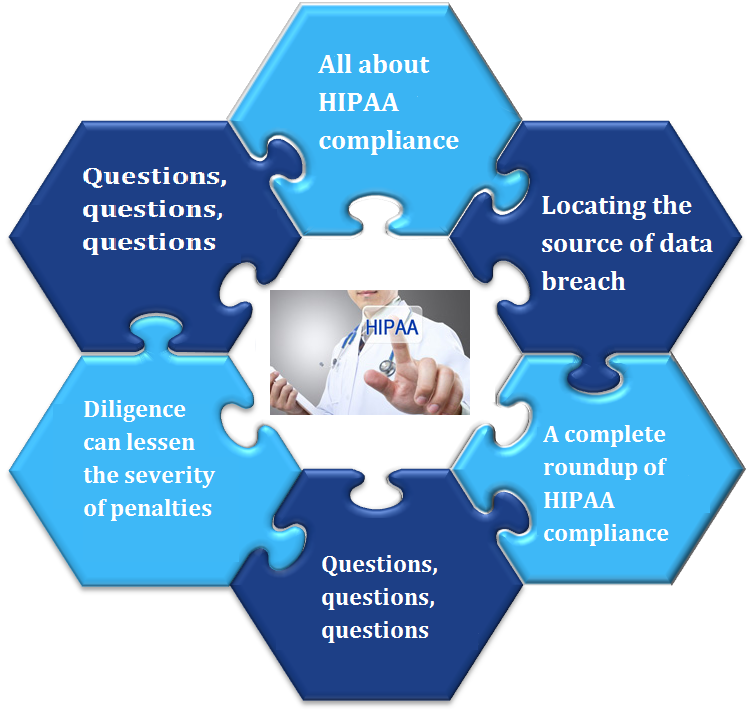 All about HIPAA compliance