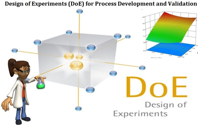Design of Experiments (DoE) for Process Development andValidation