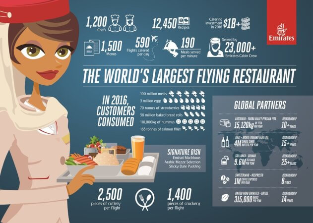 Sneak Peak into World's Largest Flying Restaurant [Infographic]