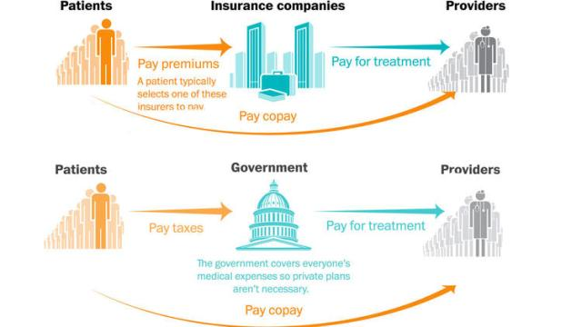 Analysis Single-payer would