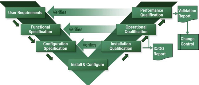 CSV-process