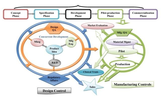 product-development-process-e1395175968927