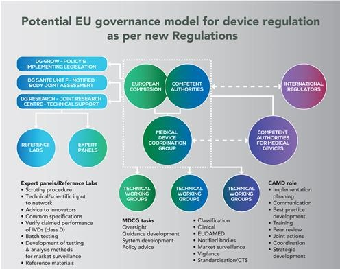 Medical device Regulation