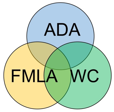 ada fmla wc venn diagram crop